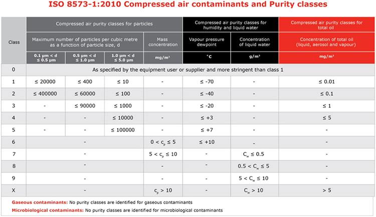 Elgi compressed air system 2