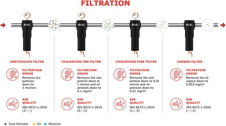 Elgi compressed air system 3